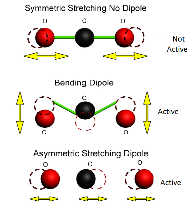 an analysis of molecular vibration in both stretching and bending An analysis of molecular vibration in both stretching and bending pages 1 words 538 view full essay more essays like this: molecular vibration, stretching and bending.